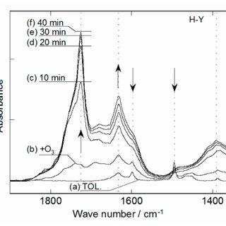 Infrared spectra for toluene ( a ) on H-Y(1) zeolite, ( b