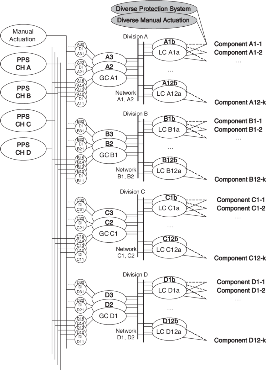 Conceptual layout and signal flow of the ESF-CCS (GC