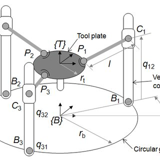 (PDF) Stiffness Enhancement of a Redundantly Actuated
