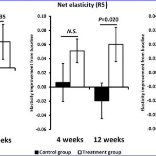 (PDF) Supplementating with Dietary Astaxanthin Combined
