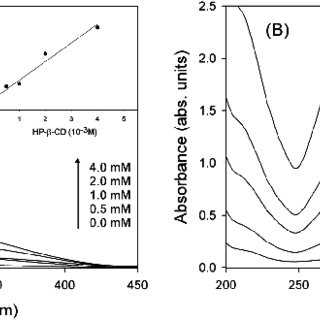 UV-vis absorption spectra of luteolin in the presence of