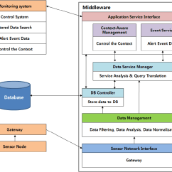 Data Flow Diagram For Event Management System Moen Shower Mixing Valve Structure And Chart Of The Proposed Middleware Download