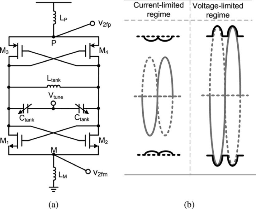 (a) Circuit schematic of CMOS VCO for obtaining