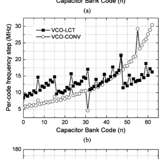 Effects of the proposed pseudo-exponential capacitor bank