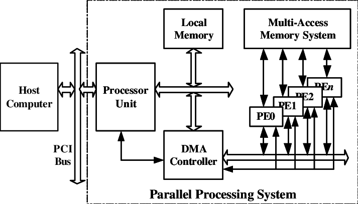 Functional Block Diagram of the Proposed Parallel