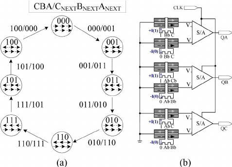 (a) State transition diagram of 3-b gray counter and (b