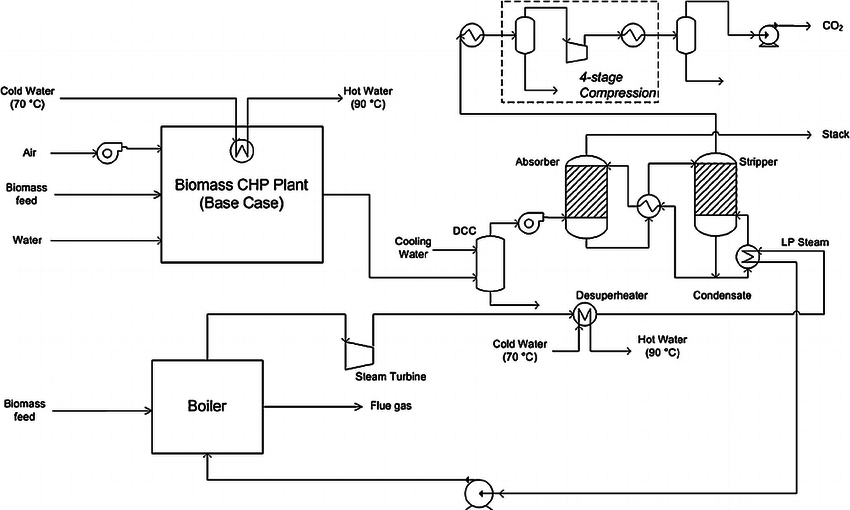 Schematic diagram of a biomass gasification CHP plant