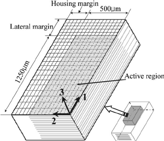 Considered geometry of the MLCC and the 3D model used for