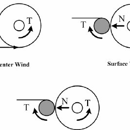 (PDF) Effect of taper tension profile on the telescoping
