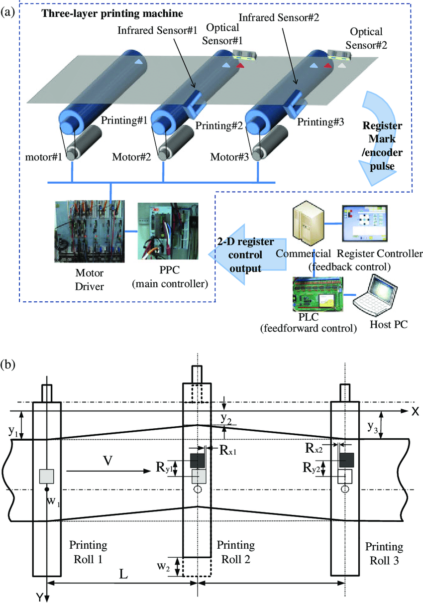 hight resolution of  color online gravure multilayer printing process via automatic control register system a