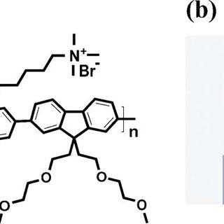 Color online I-V characteristics of a WPF-oxy-F memory