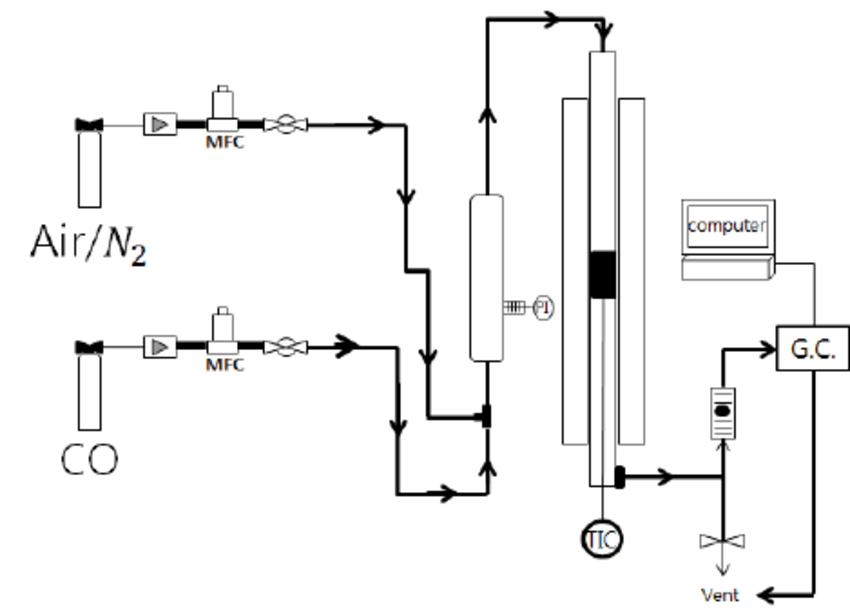 Schematic diagram of the homemade fixed reactor for CO