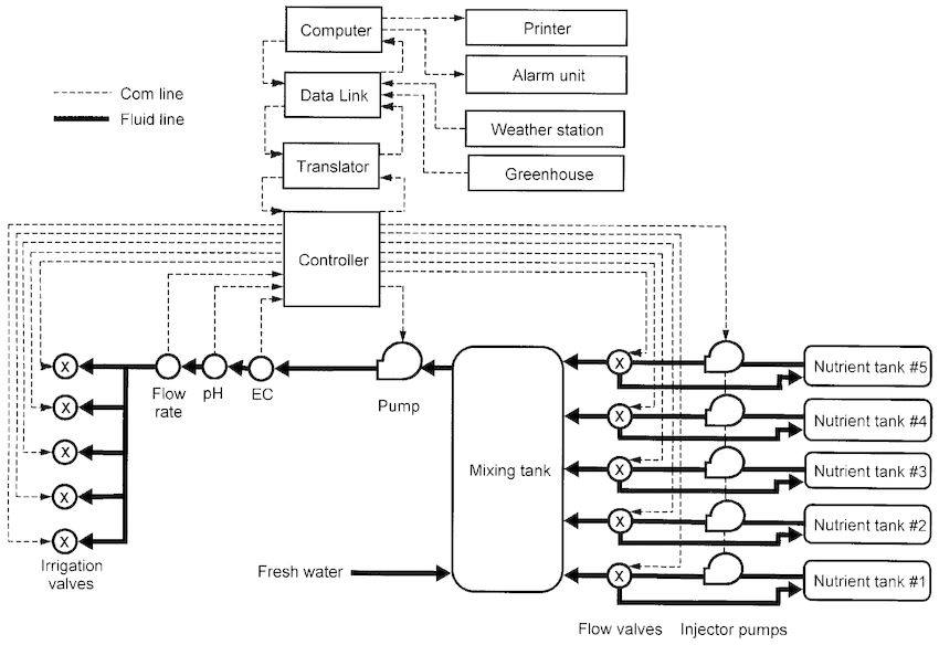 A block diagram of the computerized fertigation system