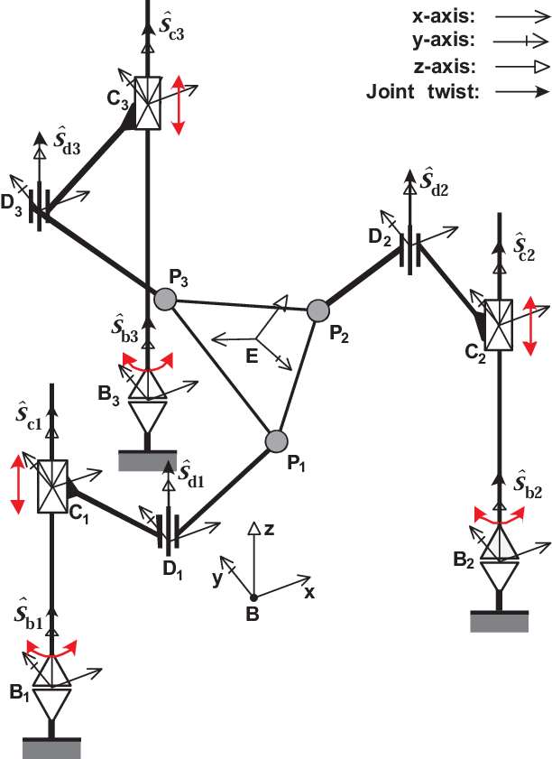 Schematic drawing of the 3RPRS parallel manipula- tor