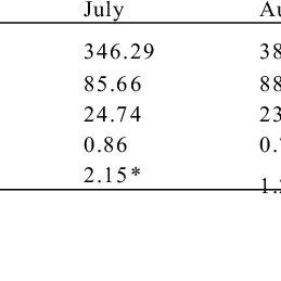 (PDF) An Analysis of Rainfall Trends in Kafanchan, Kaduna