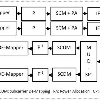 SER vs. SNR Comparison for sub-band 0 using QPSK