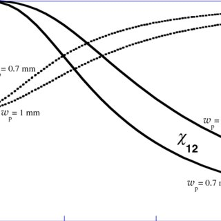 PDC is generated in non-linear crystals of length L by a