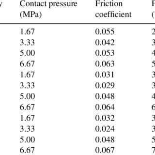 (PDF) The effect of various surface treatments on piston