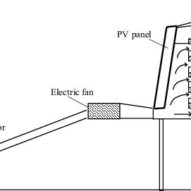 (PDF) Integrated Use of Solar Energy for Crop Drying