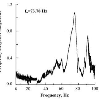 (PDF) Seismic qualification studies for fire alarm panel