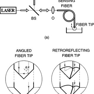 (PDF) All-fiber-optic sensor for liquid level measurement
