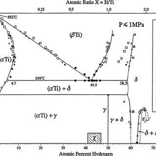 EELS spectra showing plasmon peaks which distinguish the