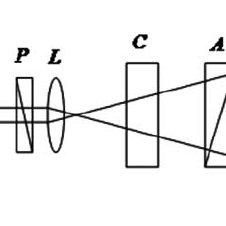 Conoscopic laser figure of paratellurite sample for ψ = 45