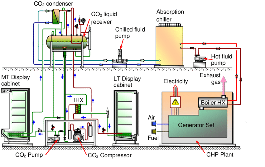 Walk In Cooler Wiring Simplified Diagram Of The Integrated Volatile Dx Co 2
