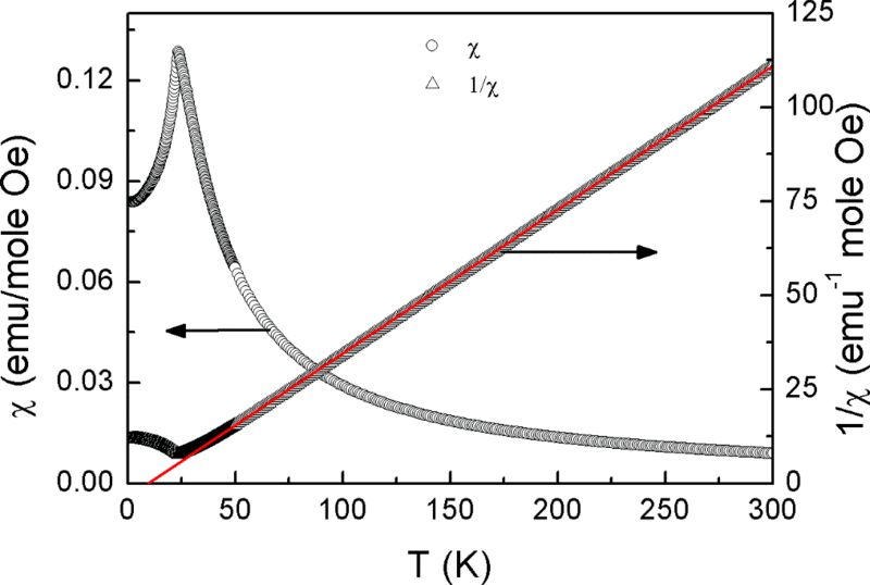 The temperature dependence of magnetic susceptibility χ(T