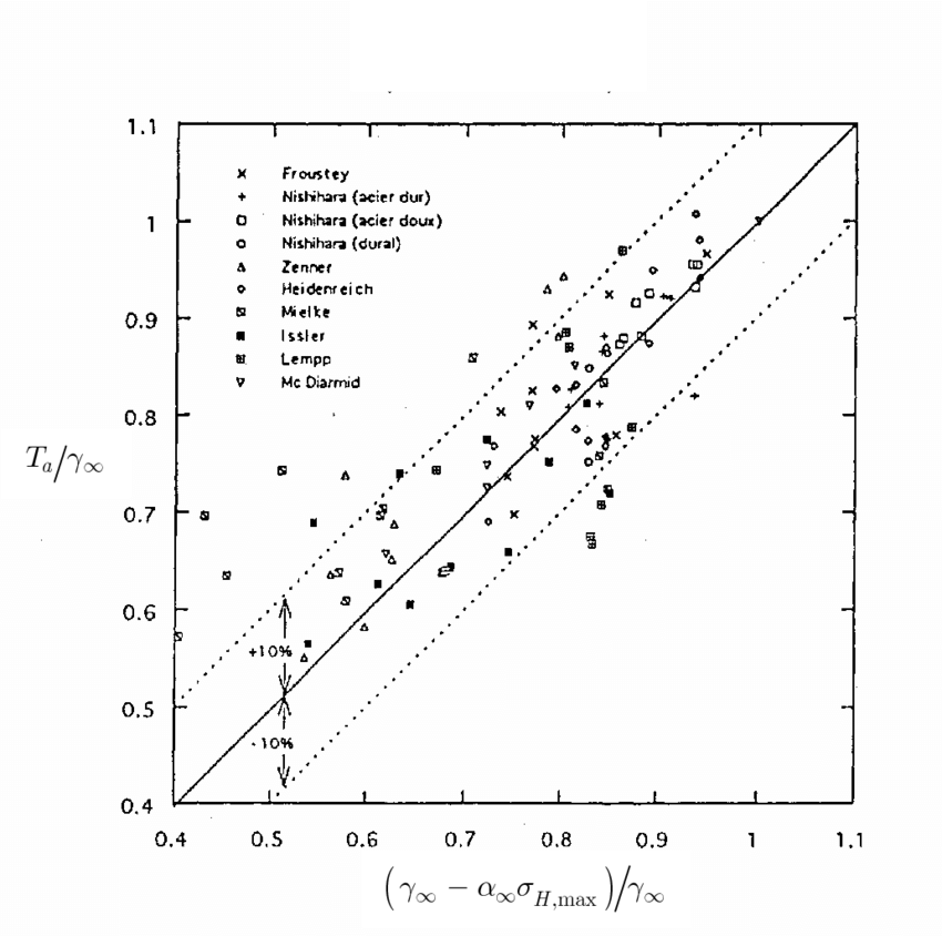 Comparison of fatigue limit test data with the criterion
