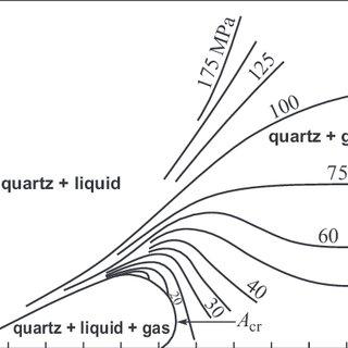 51: Water solubility of quartz (1), chalcedony (2
