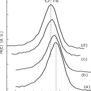 (PDF) Effects of working pressure on physical properties