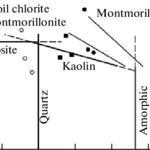 (PDF) Bentonite variations in a peatypodzolicgleyish