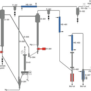 (PDF) Biomass catalytic pyrolysis: Process design and