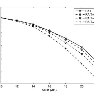Comparison of Bit Error Rate (BER) as a function of SNR