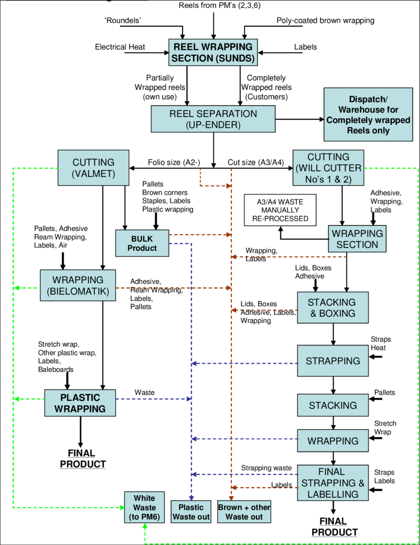 hight resolution of finishing house process flow diagram