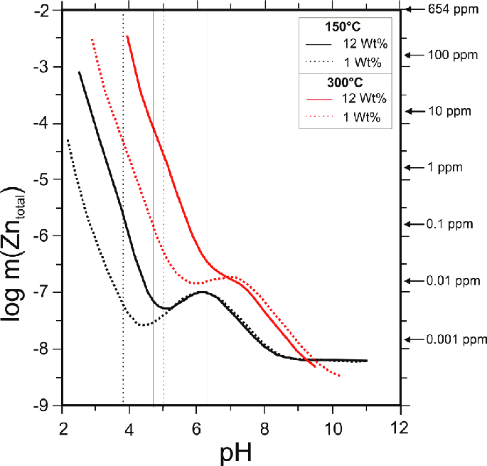 The solubility of sphalerite as a function of pH for 1 and