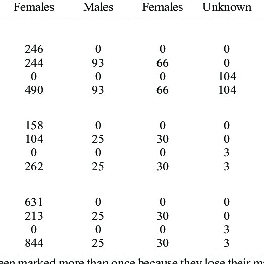 (PDF) Life cycle, survival rates and longevity of an
