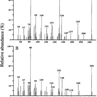 (PDF) Quantification, correlations and manipulations of