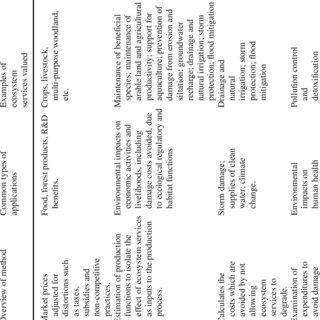 (PDF) Economic Analysis for Ecosystem Service Assessments