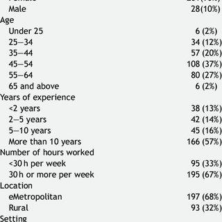 (PDF) Nurses and Midwives perceptions of missed nursing