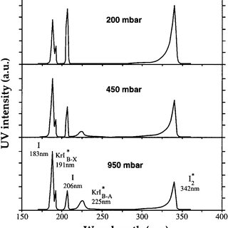 (𝗣𝗗𝗙) Multi-wavelength excimer ultraviolet sources from a