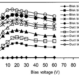 Plasma output of the duct I P as a function of the Bilek