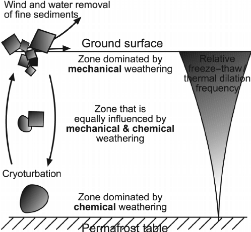 mechanical weathering diagram pioneer deh 1400 wiring schematic showing relative and chemical zones from the ground surface to permafrost