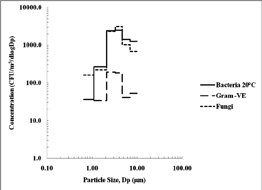 Size distribution of culturable total bacterial (20°C