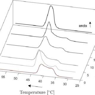 (PDF) Influence of Liquid-Liquid Phase Separation on the