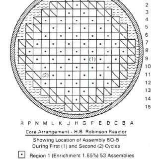 (PDF) SCALE 5.1 Predictions of PWR Spent Nuclear Fuel