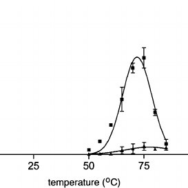 ATPase activity was measured by a colorimetric phosphate