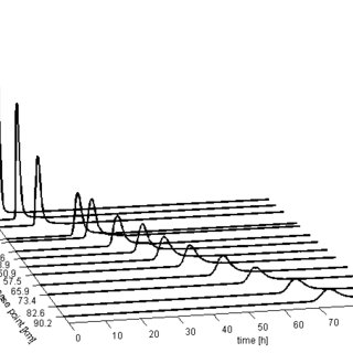Examples of stream-wise velocity distributions at selected