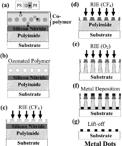 Schematic of the production process of a metal nanodot
